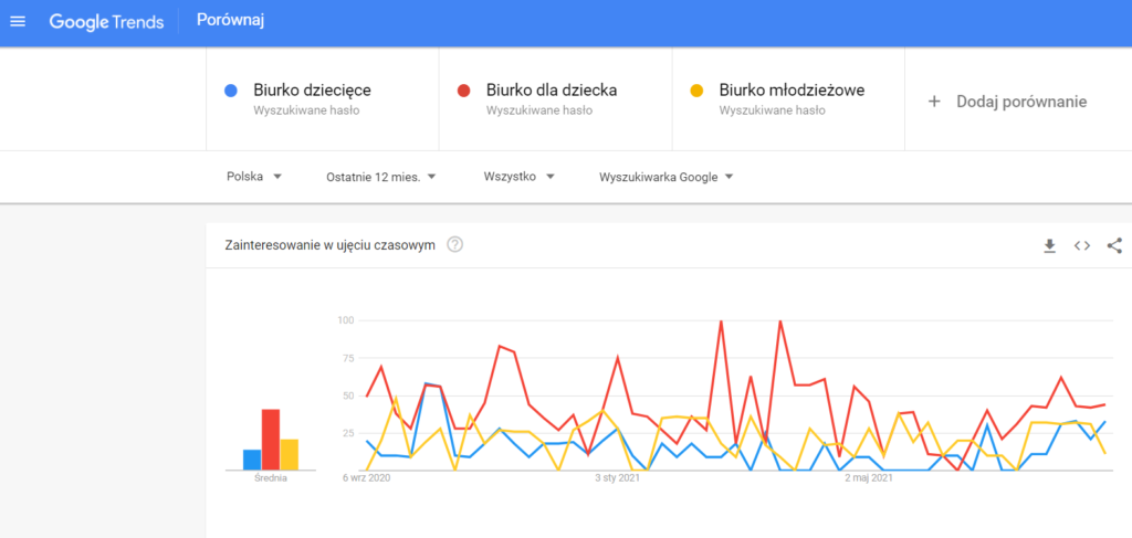 Google Trends Porównaj